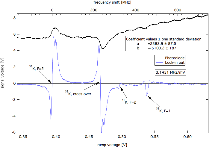Potassium Doppler-Free Absorption Spectrum